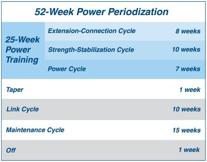 52 Week Power Periodization
