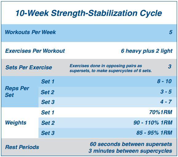 10-Week Strength-Stabilization Cycle